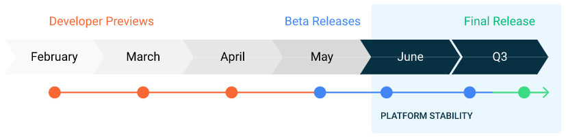 Android 11 Roadmap and Release Date