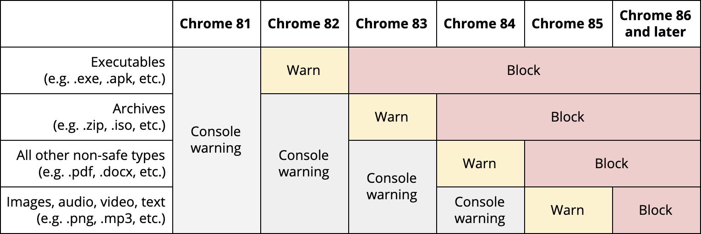 Block Downloads Google Chrome