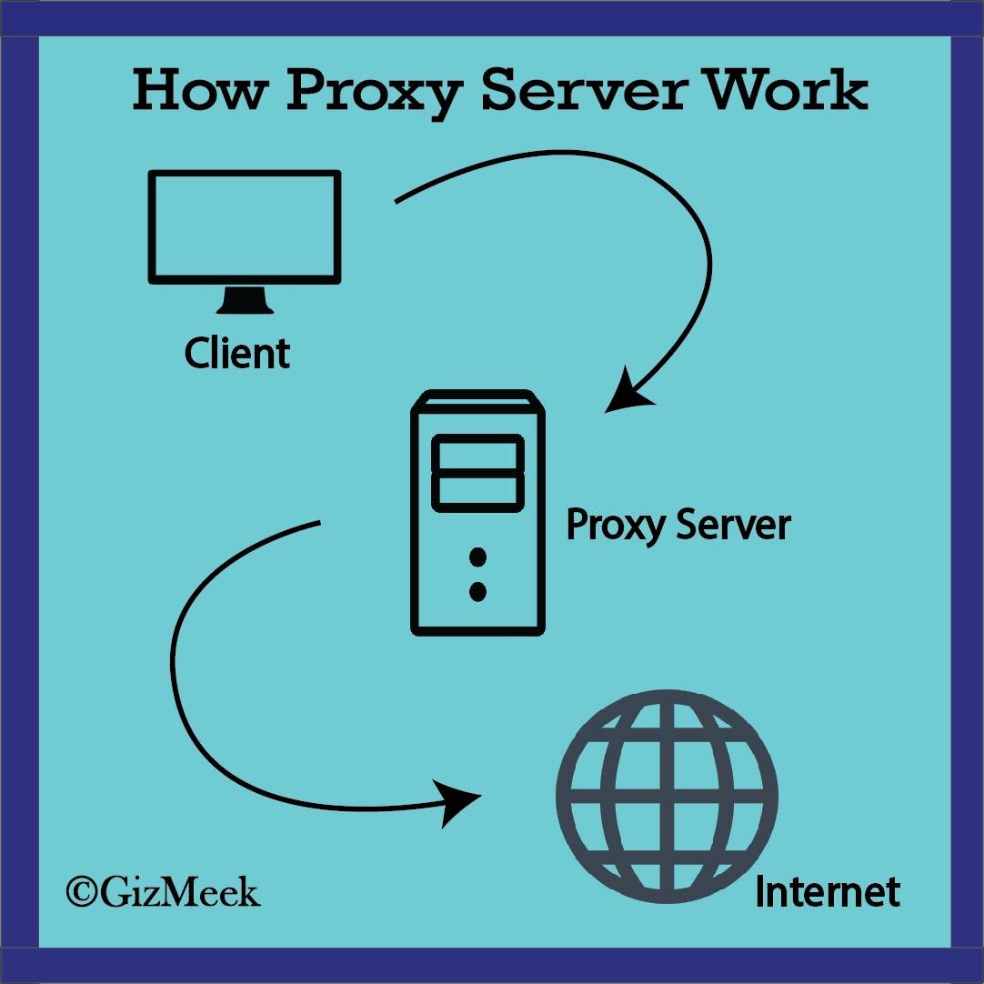 How Proxy Server Work